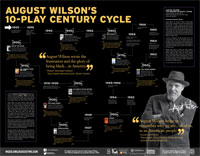 August Wilsons' 10-Play Century Cycle