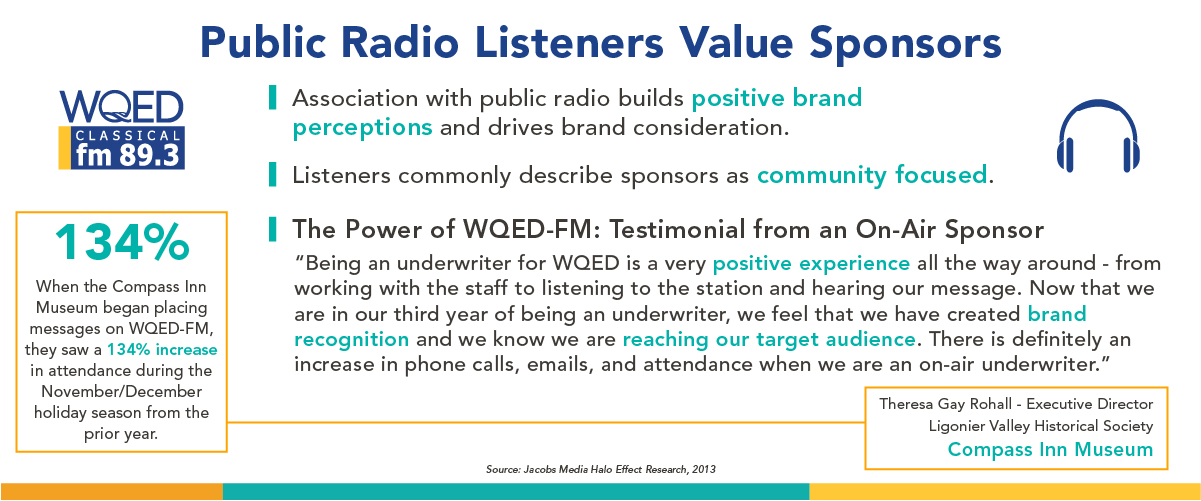 Association with public radio builds positive brand perceptions and drives brand consideration.