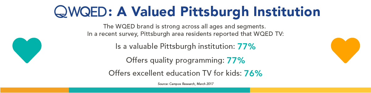 The WQED brand is strong across all ages and segments.